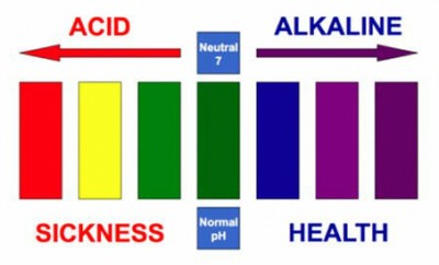 sickness-health