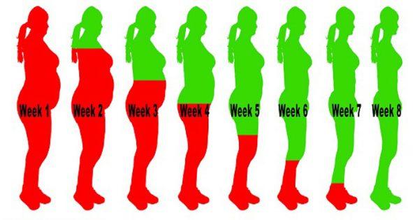 Какво да пием за да свалим излишните килограми за 8 седмици