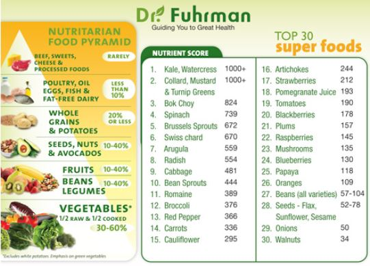 Къде попада храната, която ядете съобразно съдържащите се в нея хранителни вещества?