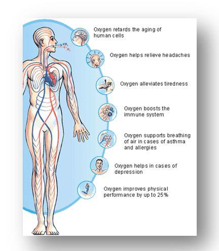 Ефикасна кислородна терапия у дома за перфектно здраве
